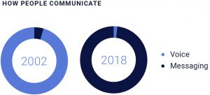 More people used messaging that phone calls in 2018.